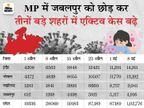 7 दिन में 15 हजार 297 कोरोना मरीज बढ़े; सबसे ज्यादाइंदौर में 3,710 केस बढ़े, जबलपुर में 201 कम हुए|मध्य प्रदेश,Madhya Pradesh - Dainik Bhaskar