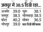 40 से नीचे उतरा पारा; आज कई जिलों में बारिश के आसार|जयपुर,Jaipur - Dainik Bhaskar