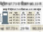 चुनाव नतीजों के बाद 4 दिन में ही पेट्रोल 97 पैसे और डीजल 1 रुपए/लीटर तक महंगा|जयपुर,Jaipur - Dainik Bhaskar