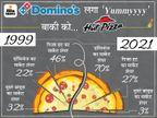 '30 मिनट में डिलीवरी नहीं तो फ्री' वाली स्ट्रैटजी से 78% मार्केट पर कब्जा; पिज्जा हट, पापा जोन्स जैसे ब्रांड्स पड़े फीके DB ओरिजिनल,DB Original - Dainik Bhaskar