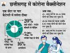 छत्तीसगढ़ में 18+ टीकाकरण का नया फार्मूला तैयार, एक सेंटर पर चार कैटेगरी में लगेगा कोरोना का टीका|रायपुर,Raipur - Dainik Bhaskar