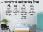 प्रदेश में बच्चों के लिए 360 आईसीयू बेड तैयार होंगे; भोपाल के हमीदिया अस्पताल में पहले 50 बनाए जा रहे|मध्य प्रदेश,Madhya Pradesh - Dainik Bhaskar