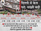 इस बार मेट्रो भी बंद; 26 दिन बाद सबसे कम 13,336 केस आए पर केजरीवाल बोले- जान है तो जहान है|देश,National - Dainik Bhaskar
