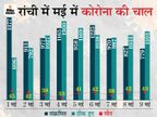 नए संक्रमित से ज्यादा शहर के लोग कोरोना को दे रहे हैं मात, एक सप्ताह में रोजाना मौत का आंकड़ा 50 के नीचे गया|रांची,Ranchi - Dainik Bhaskar