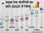 टेक कंपनियों की तुलना में एपल के एयरपॉड्स का रेवेन्यू ज्यादा, 2020 में 23 अरब डॉलर रहा रेवेन्यू बिजनेस,Business - Money Bhaskar