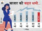 सेंसेक्स 340 पॉइंट गिरकर 49,161 पर आया; निफ्टी भी 14,850 पर बंद, HDFC और कोटक बैंक के शेयर 3% गिरे|बिजनेस,Business - Money Bhaskar
