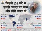 WHO ने कहा- अब तक 44 देशों में फैल चुका भारत में मिला वैरिएंट; ब्रिटेन इससे सबसे ज्यादा प्रभावित|विदेश,International - Money Bhaskar