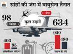 वायुसेना के 42 ट्रांसपोर्ट एयरक्राफ्ट ऑक्सीजन सप्लाई मजबूत करने में जुटे, 21 दिनों में 1400 घंटे उड़ान भरी देश,National - Dainik Bhaskar