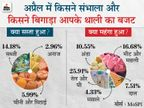 रिटेल महंगाई अप्रैल में घटकर 4.29% पर आई, खाने-पीने की चीजें सस्ती होने से आम आदमी को राहत|बिजनेस,Business - Money Bhaskar