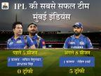 चौथा खिताब जीतकर CSK को पीछे छोड़ा, रोहित भी IPL के सबसे सफल कप्तान बने; पोलार्ड भी मना रहे 34वां बर्थडे IPL 2021,IPL 2021 - Money Bhaskar