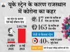 गांव-गांव में बढ़ते संक्रमण के पीछे यही सबसे बड़ा कारण, 25 दिन में एक्टिव केस दोगुना होने की आशंका|जयपुर,Jaipur - Dainik Bhaskar