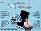 सर्विस लॉन्चिंग के पहले ही साल में 4 करोड़ स्मार्टफोन यूजर्स हो जाएंगे, ज्यादातर यूजर्स चाहते हैं हाई स्पीड इंटरनेट टेक & ऑटो,Tech & Auto - Money Bhaskar