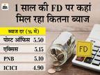 बैंकों ने फिक्स्ड डिपॉजिट की ब्याज दरों में किया बदलाव, जानें अब टाइम डिपॉजिट स्कीम या FD कहां निवेश करना रहेगा सही बिजनेस,Business - Money Bhaskar