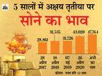 अगली अक्षय तृतीया तक 60 हजार पर पहुंच सकता है सोना, इसमें निवेश करना रहेगा फायदेमंद|बिजनेस,Business - Money Bhaskar