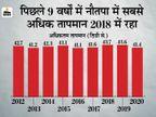 दो साइक्लोन के पहले आने से 10 साल में पहली बार दिन का पारा सबसे ज्यादा तप सकता है; औसत तापमान 44 डिग्री सेल्सियस पार हो सकता है मध्य प्रदेश,Madhya Pradesh - Dainik Bhaskar
