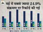 देश में पिछले 6 दिनों में पॉजिटिविटी रेट में 5.6% की गिरावट; रोजाना केस भी 11% तक घटे|देश,National - Dainik Bhaskar