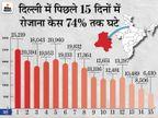 दिल्ली और हरियाणा में 24 मई तक पाबंदियां जारी रहेंगी; केजरीवाल बोले- संक्रमण की दर घट रही, यह अच्छे संकेत|देश,National - Dainik Bhaskar