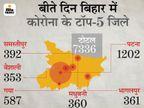 मई के 15 दिन में संक्रमण से अधिक वायरस को मात देने वाले, 1.7 लाख नए मामले; 1.4 लाख हुए ठीक बिहार,Bihar - Dainik Bhaskar