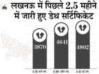 लखनऊ में पिछले ढाई महीने में 13,313 सर्टिफिकेट जारी हुए, जबकि सरकारी आंकड़ों में कोरोना से सिर्फ 1042 मौतें हुईं|उत्तरप्रदेश,Uttar Pradesh - Dainik Bhaskar
