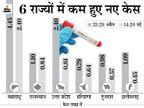 10 हफ्ते तक बढ़ने के बाद पिछले 2 हफ्ते में घटे पॉजिटिव केस, लेकिन 7 राज्य अब भी बढ़ा रहे चिंता देश,National - Dainik Bhaskar