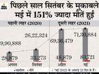 दिल्ली में 31 मार्च के बाद एक दिन में सबसे कम 2,260 नए केस मिले, इस महीने 12 गुना कमी आई|देश,National - Dainik Bhaskar