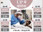 आफत- सबसे ज्यादा मई के 23 दिन में 6,408 लोगों की मौत, यह आंकड़ा अप्रैल से दोगुना; राहत- संक्रमण दर 2%|लखनऊ,Lucknow - Dainik Bhaskar