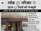 लॉकडाउन में बिगड़ा घर का बजट; 30 दिनों में पटना महिला हेल्पलाइन में घरेलू हिंसा के 70 केस दर्ज, महिला थाना में हर दिन आए 5-6 मामले बिहार,Bihar - Dainik Bhaskar