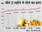 49 हजार रुपए के पार निकला सोना, इस साल के आखिर तक 57 हजार तक जा सकता है बिजनेस,Business - Money Bhaskar