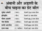दुनिया के अमीरों की लिस्ट में 15 वें नंबर पर खिसके गौतम अडाणी, मुकेश अंबानी 13 वें नंबर पर|बिजनेस,Business - Dainik Bhaskar