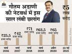 गौतम अडाणी की संपत्ति इस साल हर घंटे 75 करोड़ रुपए बढ़ी; जानिए एक साल में नेटवर्थ 64 हजार करोड़ से 5 लाख करोड़ कैसे हुई|DB ओरिजिनल,DB Original - Dainik Bhaskar