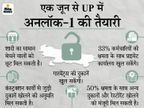 केंद्र सरकार की सलाह पर वीकेंड और नाइट कर्फ्यू जारी रह सकता है, 24 घंटे में होगा फैसला उत्तरप्रदेश,Uttar Pradesh - Dainik Bhaskar