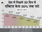 दिल्ली में 2 महीने बाद एक दिन में 1 हजार से कम नए केस मिले, एक्टिव केस भी महज 13 हजार|देश,National - Dainik Bhaskar