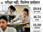 29 लाख स्टूडेंट्स बगैर परीक्षा के पास होंगे; 12वीं की एग्जाम जुलाई में, डेढ़ घंटे में सिर्फ 3 प्रश्नों के उत्तर देने होंगे|उत्तरप्रदेश,Uttar Pradesh - Dainik Bhaskar