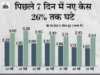 बीते दिन 1.65 लाख नए केस, 3463 लोगों की मौत; 2.64 लाख ठीक भी हुए, पिछले 10 दिनों में 27.40 लाख लोगों ने संक्रमण को हराया देश,National - Dainik Bhaskar