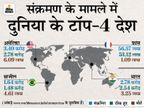 बीते दिन 4.88 लाख केस, 10,810 की मौत; नए संक्रमितों के 51% मामले सिर्फ भारत और ब्राजील में|विदेश,International - Dainik Bhaskar
