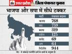 योगी संग बड़े नेताओं ने दो घंटे मंथन किया; टिकट बंटवारे का फाॅर्मूला तय, सभी मंत्रियों को जिम्मेदारी दी जाएगी, निर्दलीय सदस्यों को पाले में करने की तैयारी उत्तरप्रदेश,Uttar Pradesh - Dainik Bhaskar