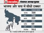 योगी संग बड़े नेताओं ने दो घंटे मंथन किया; टिकट बंटवारे का फाॅर्मूला तय, सभी मंत्रियों को जिम्मेदारी दी जाएगी, निर्दलीय सदस्यों को पाले में करने की तैयारी|उत्तरप्रदेश,Uttar Pradesh - Dainik Bhaskar