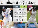 विदेशी जमीन पर 5 टेस्ट शतक जमा चुके हैं लाथम, रोहित को पहली शतकीय पारी का इंतजार|क्रिकेट,Cricket - Dainik Bhaskar