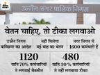 नगर निगम के 30 % कर्मचारियों ने नहीं लगवाया एक भी डोज, निगम कमिश्नर ने कहा- नहीं मिलेगा मई माह का वेतन|उज्जैन,Ujjain - Dainik Bhaskar