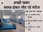 अब ऑक्सीजन और बेड की कमी नहीं; भर्ती कम और डिस्चार्ज हो रहे ज्यादा, अजमेर के तीनों सरकारी अस्पताल में 384 बेड उपलब्ध|अजमेर,Ajmer - Dainik Bhaskar