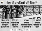 महामारी के बावजूद अप्रैल में रिकॉर्ड 12,554 कंपनियों का रजिस्ट्रेशन, महाराष्ट्र और दिल्ली टॉप पर|बिजनेस,Business - Dainik Bhaskar