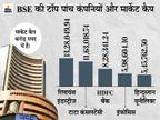 टॉप-10 में से 8 कंपनियों का मार्केट कैप 1.39 लाख करोड़ रुपए बढ़ा, रिलायंस को सबसे ज्यादा फायदा|बिजनेस,Business - Dainik Bhaskar
