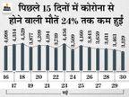 बीते दिन 1.53 लाख नए मरीज मिले, 2.37 लाख ठीक हुए; 3,129 ने जान गंवाई, मौत का यह आंकड़ा पिछले 34 दिनों में सबसे कम|देश,National - Dainik Bhaskar