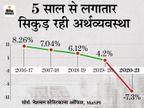फाइनेंशियल इयर 2020-21 में GDP ग्रोथ -7.3% रही, इससे पहले 1979-80 में -5.2% दर्ज की गई थी|बिजनेस,Business - Money Bhaskar