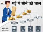 मई में सोना 2,200 रुपए महंगा होकर 49 हजार पर पहुंचा, चांदी भी 3,570 रुपए महंगी होकर 71 हजार के पार निकली|बिजनेस,Business - Money Bhaskar