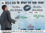 सालों से इसमें एकाध बार हुआ कारोबार, बेचने वाला कोई नहीं, शेयर की बाजार में जबरदस्त मांग बिजनेस,Business - Dainik Bhaskar