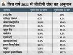 कोरोना के बावजूद डबल डिजिट में रहेगी देश की जीडीपी ग्रोथ, 10% की ग्रोथ के रास्ते पर अर्थव्यवस्था|बिजनेस,Business - Money Bhaskar