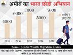 5 साल में 29 हजार से ज्यादा अमीरों ने छोड़ा देश; हजारों और क्यों कर रहे उड़ने की तैयारी?|DB ओरिजिनल,DB Original - Dainik Bhaskar