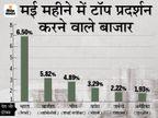 मई महीने में भारतीय शेयर बाजार का सबसे बेहतर प्रदर्शन, 6% का रिटर्न दिया|बिजनेस,Business - Money Bhaskar