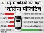 मारुति की मंथली सेल्स 71% तो महिंद्रा की 52% घटी, बजाज ऑटो को मिली 114% की ग्रोथ|टेक & ऑटो,Tech & Auto - Money Bhaskar